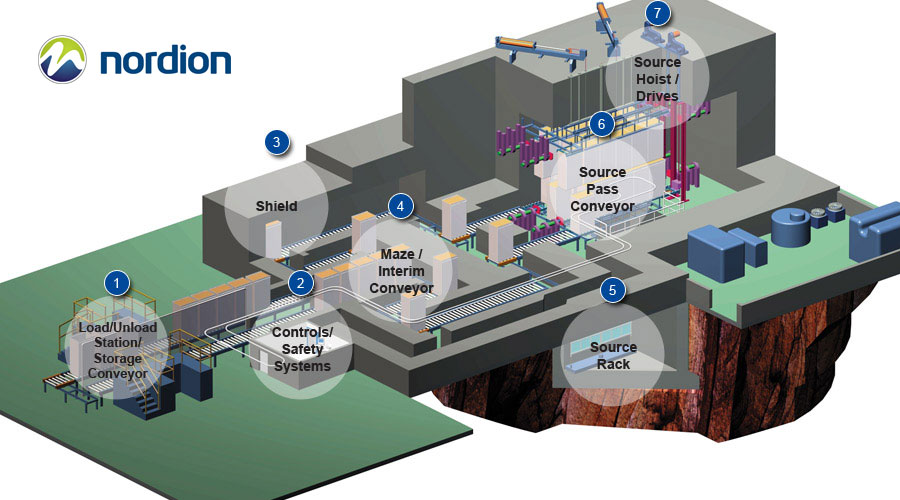 Nordion irradiator