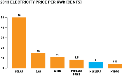 Cost Of Electricity In Ontario >> Myth Busted Nuclear Is Actually Second Cheapest Source Of
