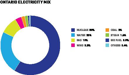 Ontario Electricity Mix