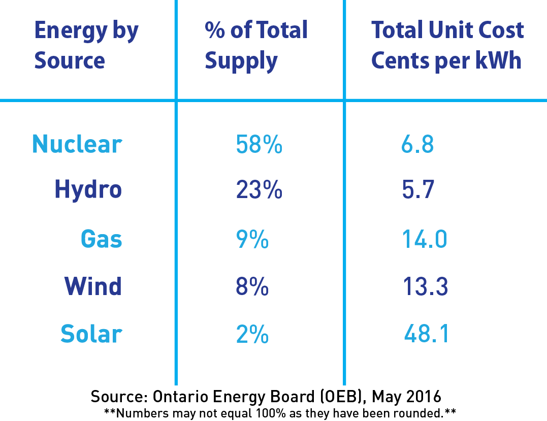 Cost Of Electricity In Ontario >> Cost Of Nuclear Power In Ontario Canadian Nuclear Association
