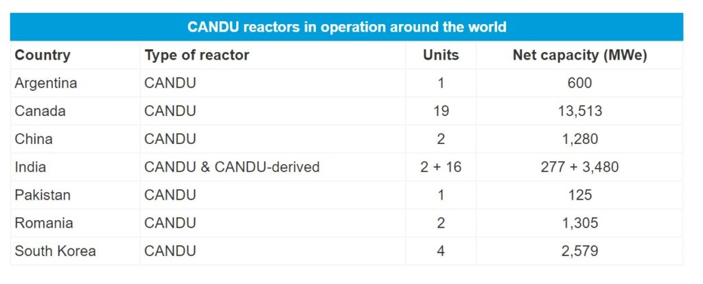 Table showing the number of CANDU reactors around the world.